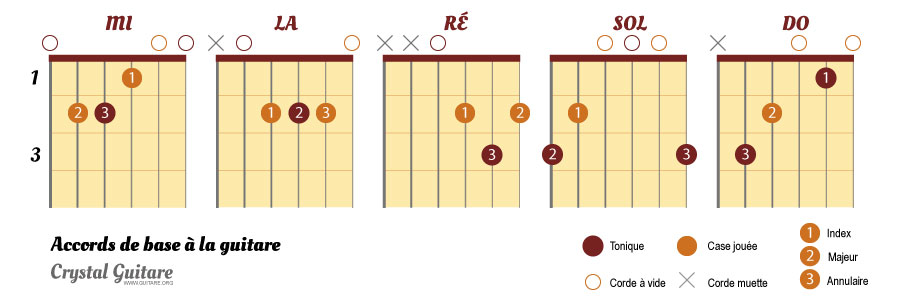 les accords de base guitare
