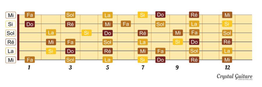 notes sur une guitare